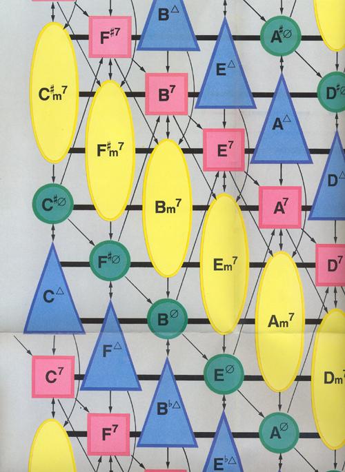 Frank Haunschild: Diatonische Modulationstafel DIN A1: Teaching Resource